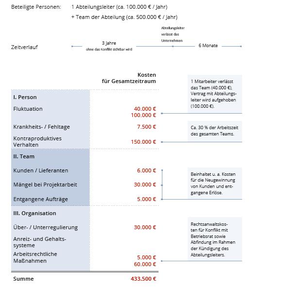 Beispiel für Konfliktkosten