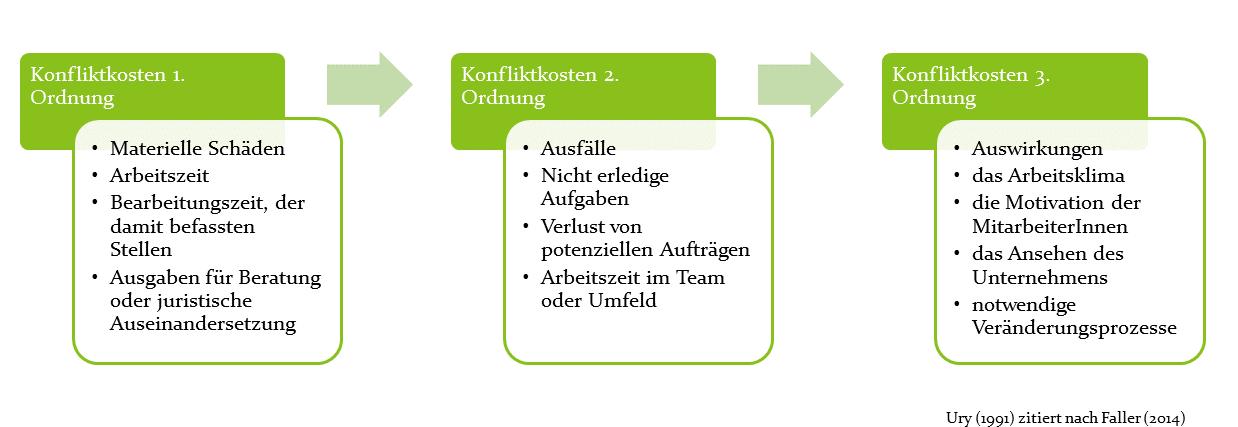 Kategorien für Konfliktkosten nach Ury