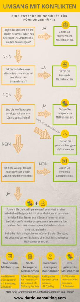 Vier Grundformen des Konfliktmanagements nach Proksch
