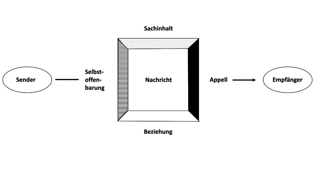 4 Seiten einer Nachricht - Schulz von Thun