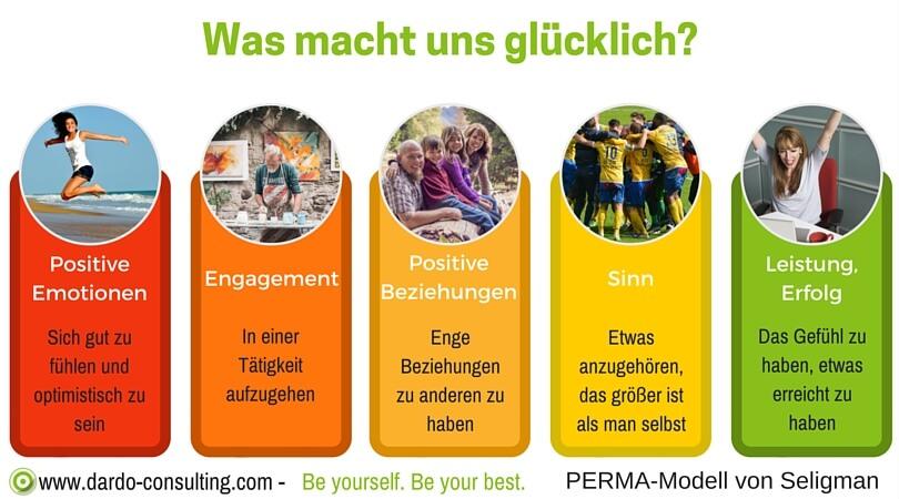 PERMA-Modell von Seligman